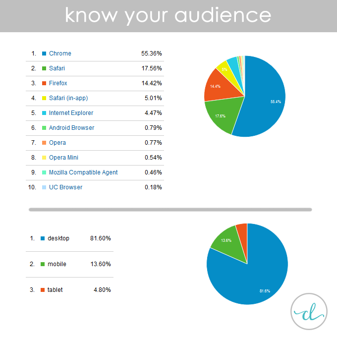 know who your blog audience is google analytics